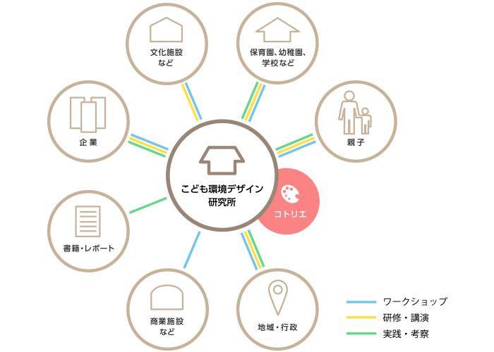 こども環境デザイン研究所の事業マップ